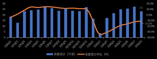 贝壳研究院:8月66城新房市场成交套数同比降1.2% 成交面积同比降1.3%-中国网地产