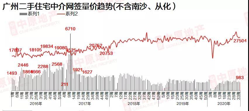 中原地产:上周广州二手中介网签983宗 环比下降12.9%-中国网地产
