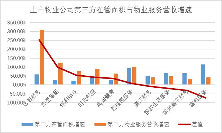 透市|物业公司加码市场化拓展 规模之争与整合之痛并行-中国网地产