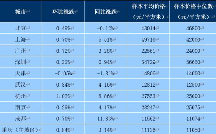 """百城新房均价上涨、房企推盘积极 """"金九""""有望回归?-中国网地产"""