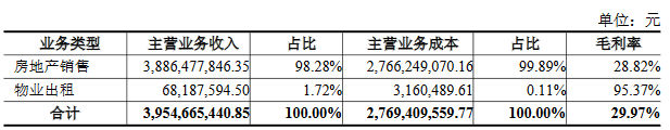 上半年石榴置业营收39.77亿 归属股东净利润3.85亿