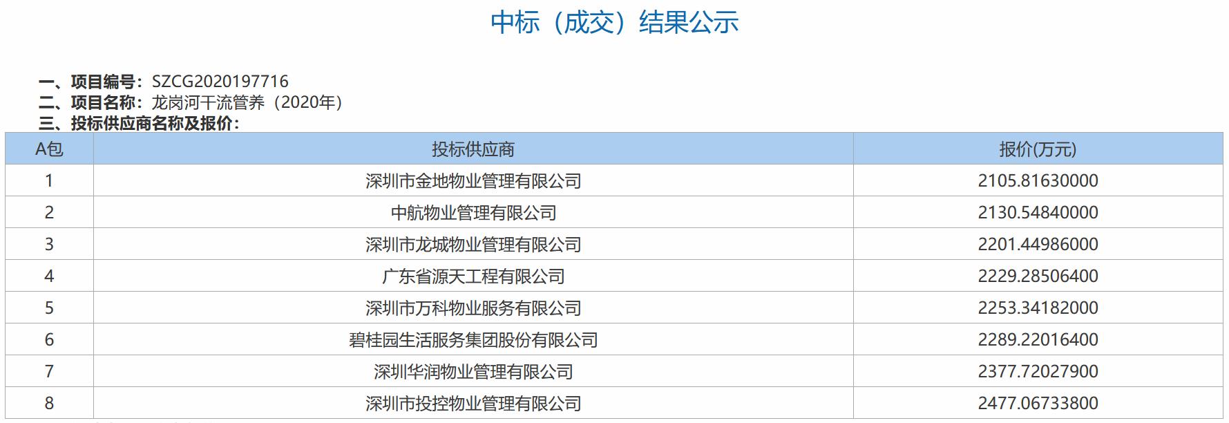 透市|物业公司抢跑河道管养 逐鹿之争硝烟四起-中国网地产