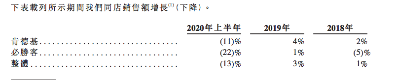 IPO视界 百胜中国赴港上市 仅有肯德基一枝独秀-中国网地产