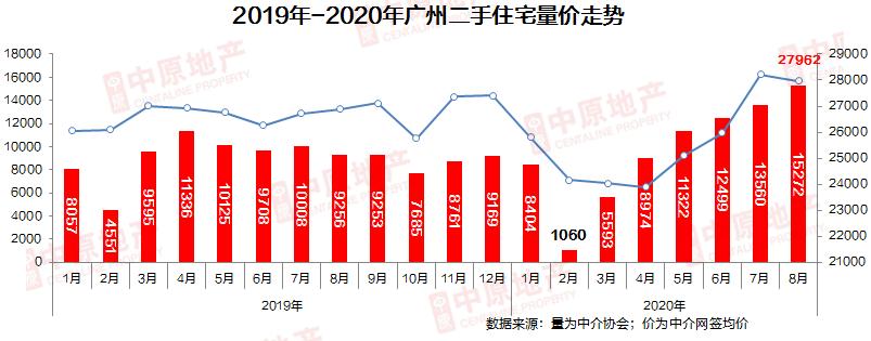 中原地产:8月广州二手住宅成交破15000宗 再次刷新年内新高-中国网地产