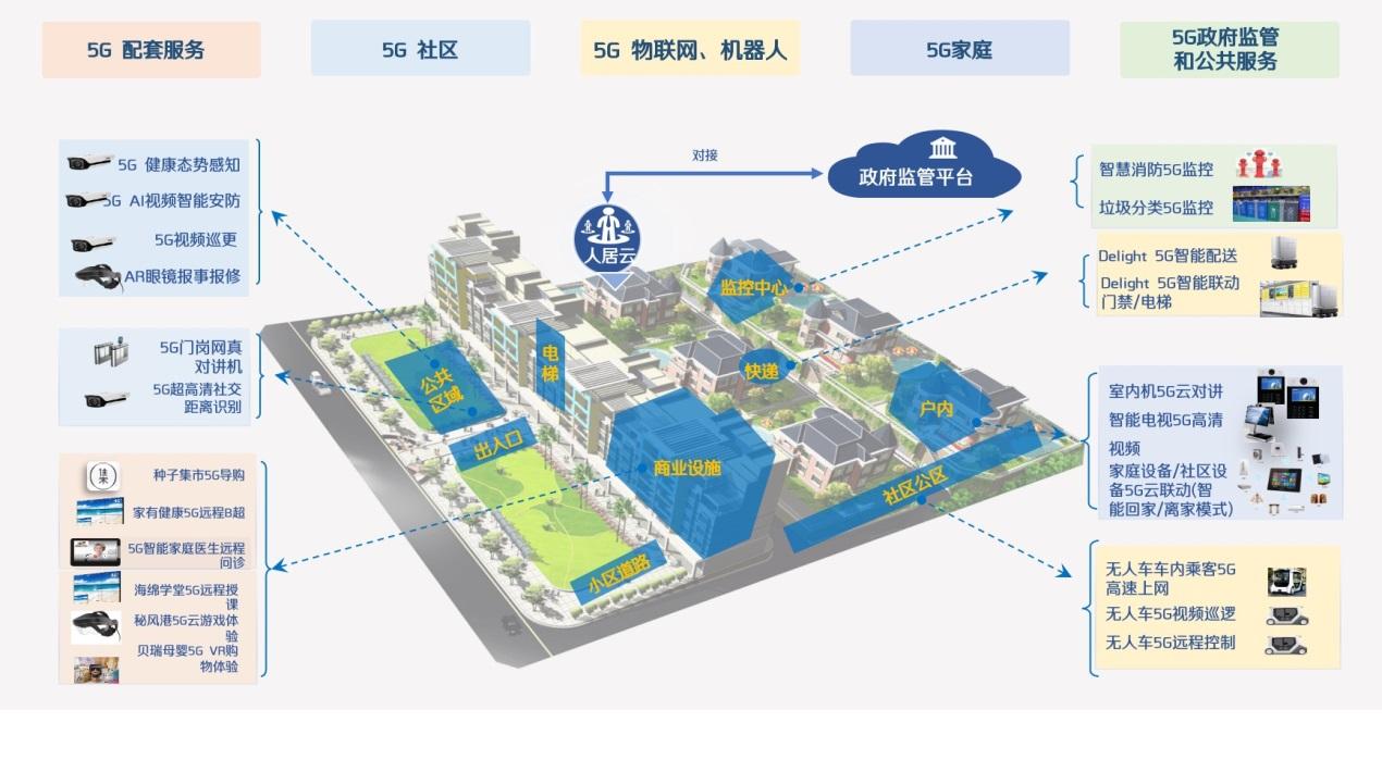 获绽放杯广东赛区一等奖 实地集团打造5G智慧社区标杆-中国网地产