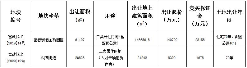 杭州市富阳区16.6亿元出让2宗地块 联发15.78亿元竞得一宗-中国网地产