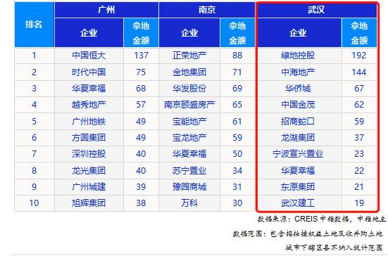 透市|中海、绿地大手笔入局 武汉前8月土地成交破千亿-中国网地产