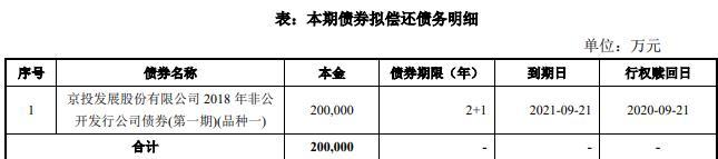 京投发展:成功发行20亿元公司债券 票面利率3.90%-中国网地产