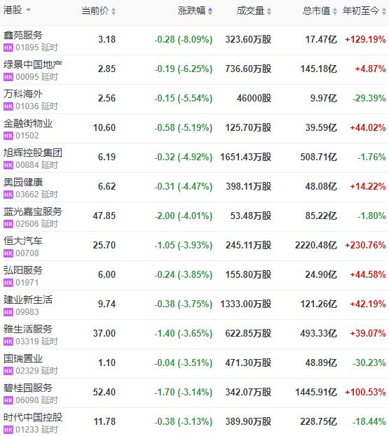 地産股收盤 | 恒指收跌0.43% 金融街物業跌5.19% 奧園健康跌4.47%-中國網地産
