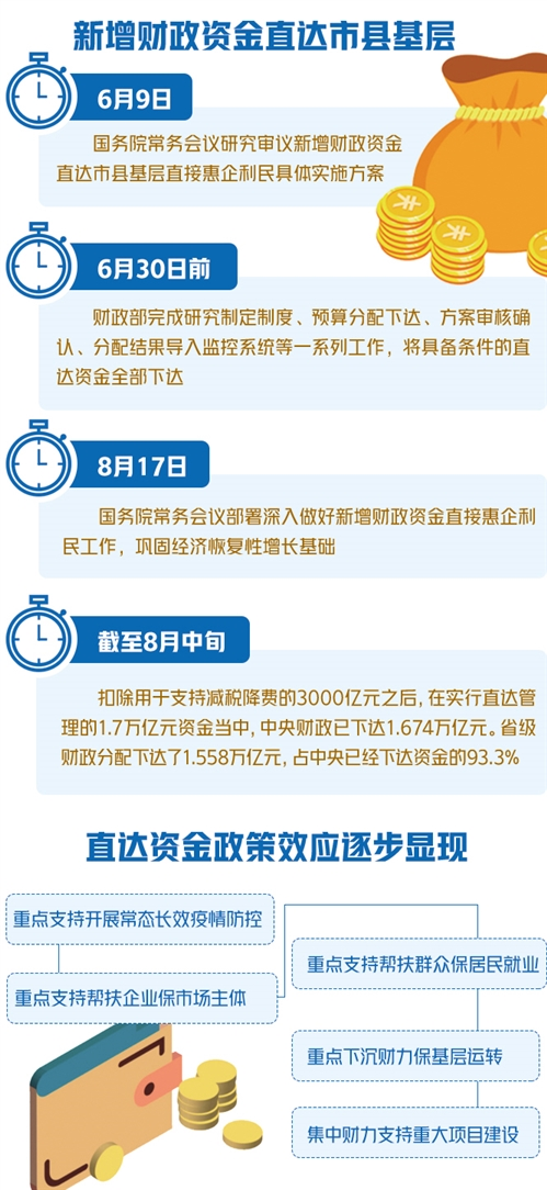 """2万亿元""""特殊""""财政资金落到哪了 ——中央直达资金下达使用情况调查-中国网地产"""