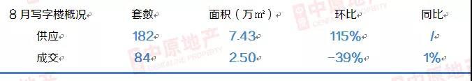 中原地产:8月广州一手写字楼供应量倍增 市场交易走淡-中国网地产
