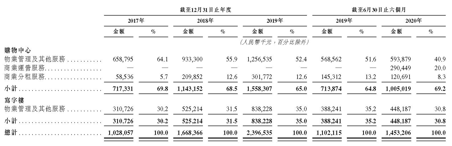 IPO视界|华润万象生活:商业IP重塑发展格局 内外协同未来可期-中国网地产