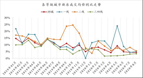 諸葛找房:8月新房成交延續微降態勢 一線城市熱度不減-中國網地産