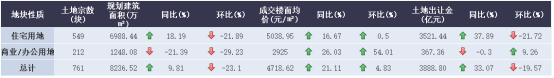 诸葛找房:8月土地市场供需水平继续回落 三四线城市降温明显-中国网地产