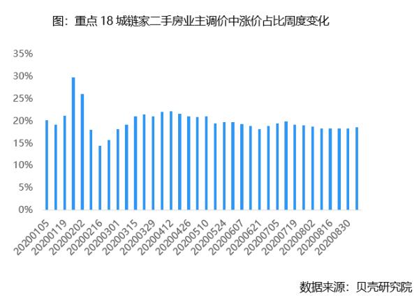 贝壳研究院:上周重点18城链家二手房成交环比下滑5.5%-中国网地产