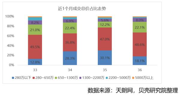 贝壳研究院:上周北京新房住宅成交17.7万㎡ 环比下降44.6%-中国网地产