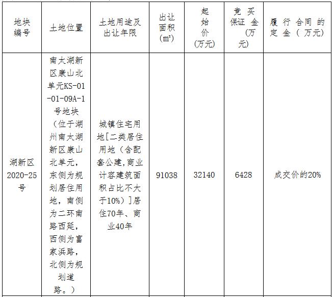 环太湖集团6.58亿元摘得湖州市2宗商住用地-中国网地产