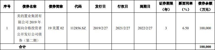 美的置业:拟发行10亿元公司债券-中国网地产