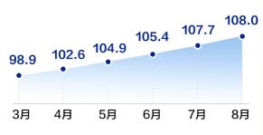58同城、安居客、中房经联发布8月房产经纪服务指数:北京连续霸榜4个月-中国网地产