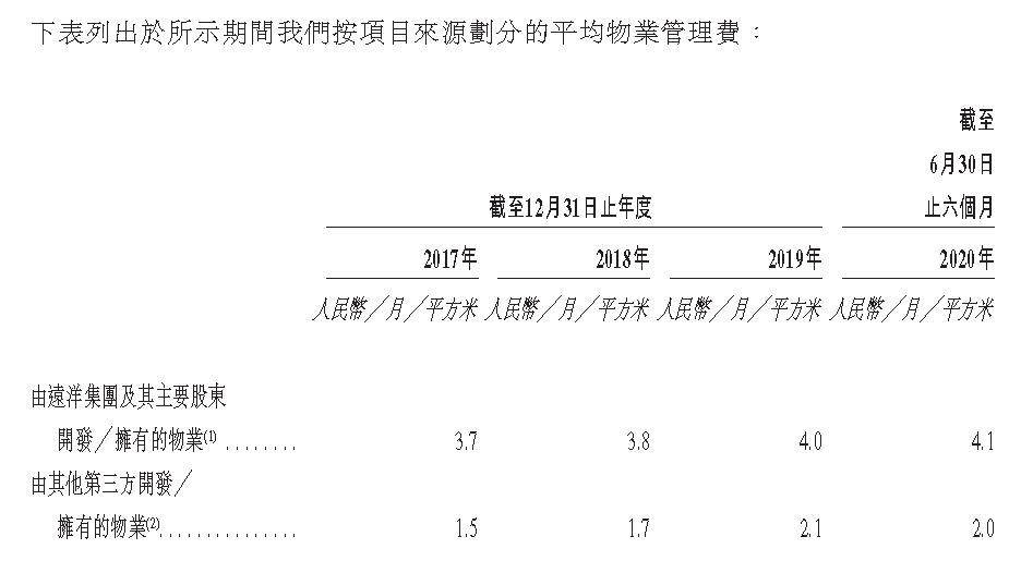 IPO视界|远洋服务赴港上市 全国化布局逐步完善-中国网地产