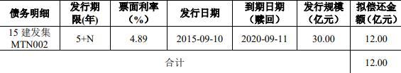 厦门建发:成功发行7亿元可续期公司债券 票面利率4.49%-中国网地产