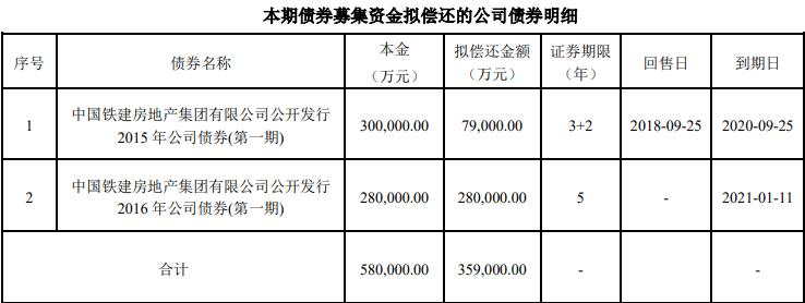 中国铁建房地产:拟发行35.9亿元公司债券-中国网地产