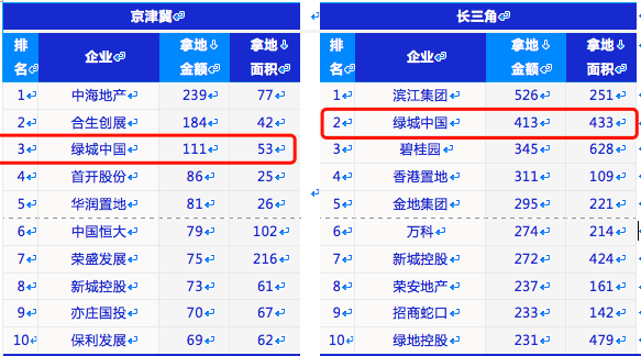 透市|杭州加码楼市调控 卖地传奇能否延续?-中国网地产