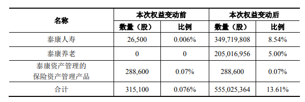 企示录|泰康系入局 阳光城两大险资股东并行-中国网地产