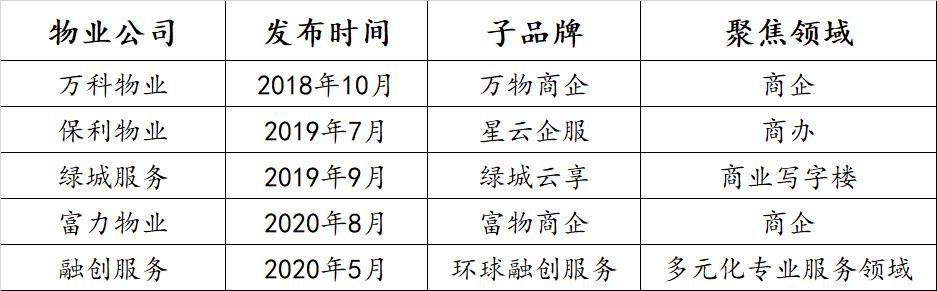 透市 物业公司子品牌崛起 专业运营成重中之重-中国网地产