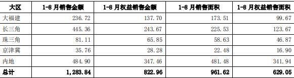 阳光城:前8月权益销售额822.96亿元-中国网地产