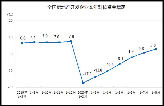 统计局:前8月商品房销售面积98486万平方米 同比下降3.3%-中国网地产