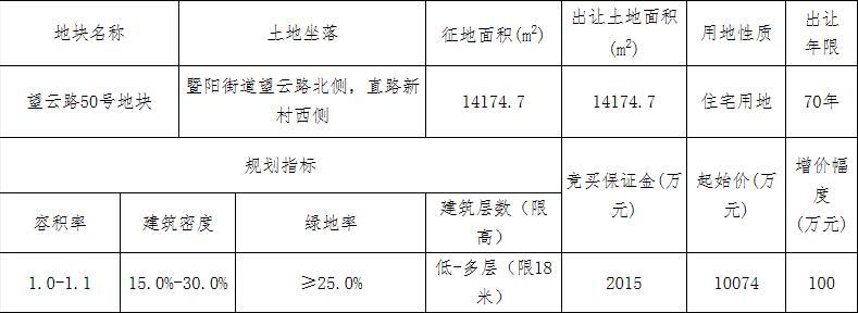 诸暨祥鑫1.35亿元竞得绍兴诸暨市1宗住宅用地 溢价率34.74%-中国网地产