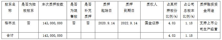 绿地控股:格林兰质押1.43亿股股份 占公司总股本的1.18%-中国网地产