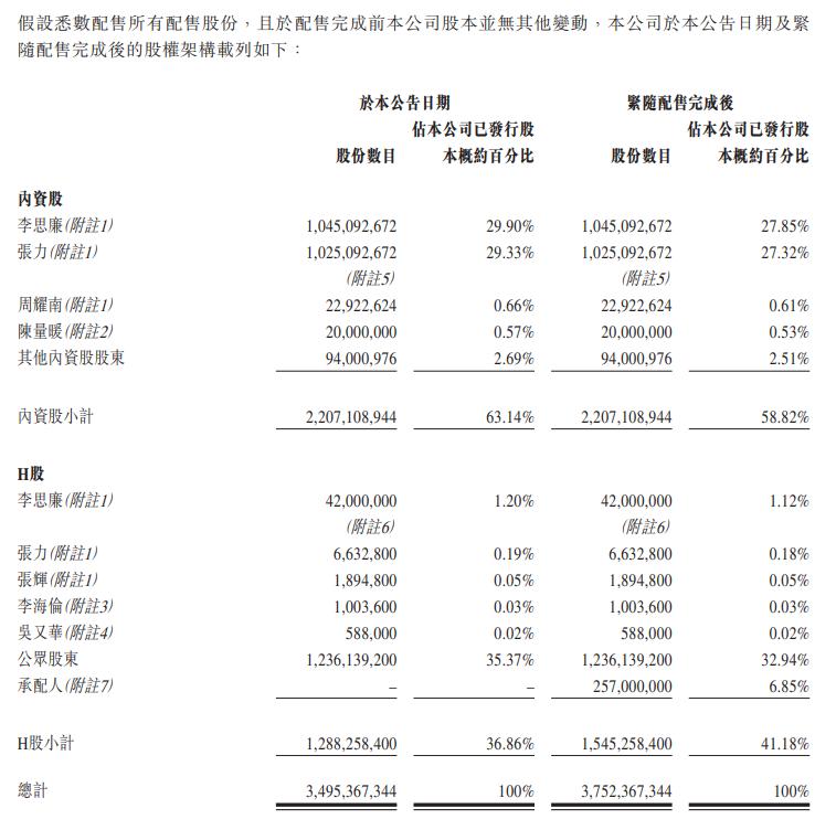 富力地产:拟配售发行2.57亿股新股 募集资金25.24亿港元-中国网地产
