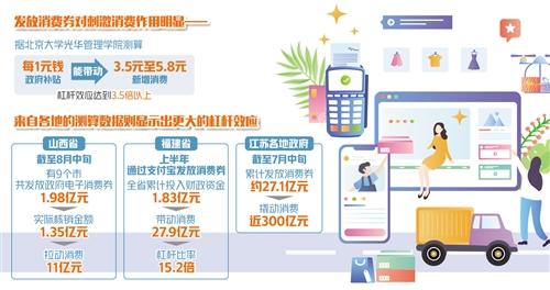 四两拨千斤,消费券撬动内需潜力-中国网地产