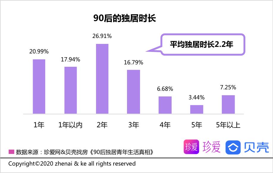 贝壳报告:90后青年平均独居时长2.2年 享受自由为主要因素-中国网地产