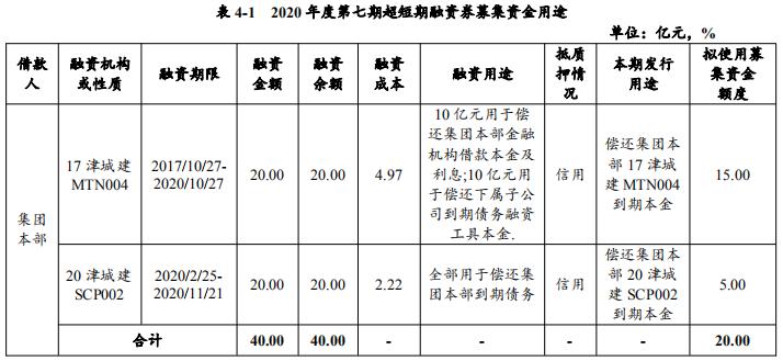 天津城投集團:擬發行20億元超短期融資券 用於償還存量債務-中國網地産