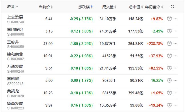 地产股收盘丨沪深两市震荡下跌 深成指跌1.01% 首开股份涨停-中国网地产