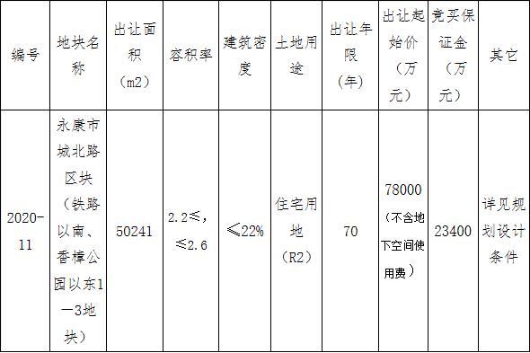 中天10.71亿元竞得金华永康市1宗住宅用地 溢价率37.31%-中国网地产