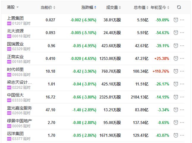 地产股收盘丨恒指收跌0.03% 佳兆业健康涨5.69%-中国网地产