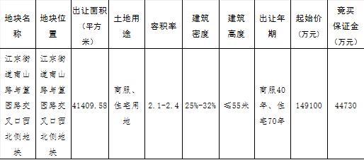 碧桂园15.61亿元竞得金华义乌1宗商住用地 溢价率4.69%-中国网地产
