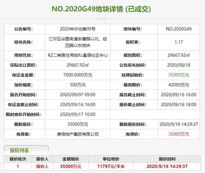 德信地产3.5亿元竞得南京江宁区1宗商住用地-中国网地产