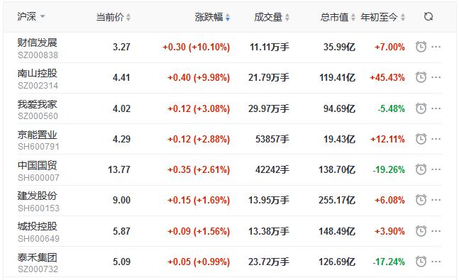 地产股收盘丨沪指收跌0.41% 财信发展、南山控股涨停-中国网地产