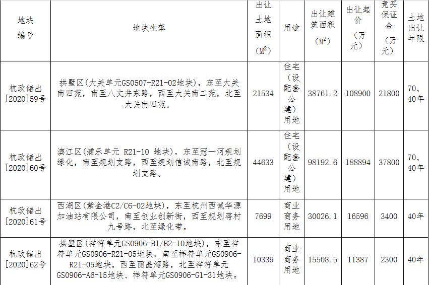 杭州西投置业1.65亿元竞得杭州1宗商业用地-中国网地产