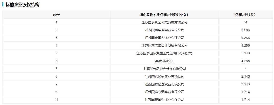 张家港国泰景云房产置业100%股权挂牌转让-中国网地产
