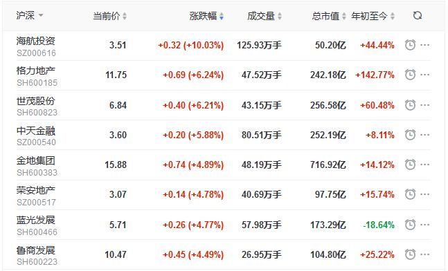 地产股收盘丨三大股指全线飘红 沪指涨2.07%站稳3300点-中国网地产