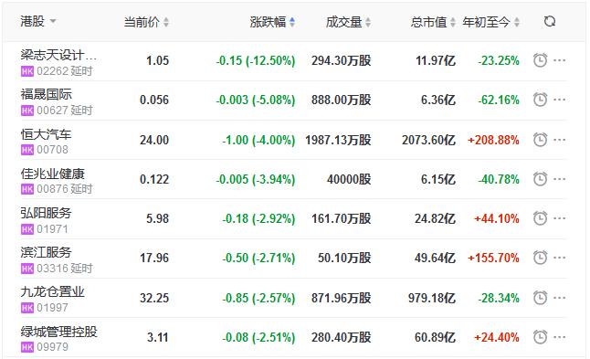 地産股收盤丨恒指收漲0.47% 寶龍地産、寶龍商業漲超7%-中國網地産