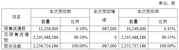 新城控股:注销181.1万份股票期权