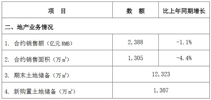 中国建筑:前8月地产业务合约销售额2388亿元 同比减少1.1%-中国网地产