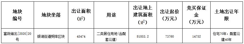 杭州市20.54亿元出让2宗地块 德信、广宇集团各得一宗-中国网地产